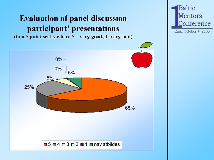 Evaluation of panel discussion participant' presentations (in a 5 point scale, where 5 –