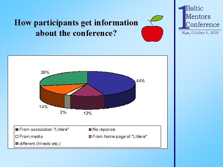 How participants get information about the conference? 28% 44% 14% 2% 12% From association