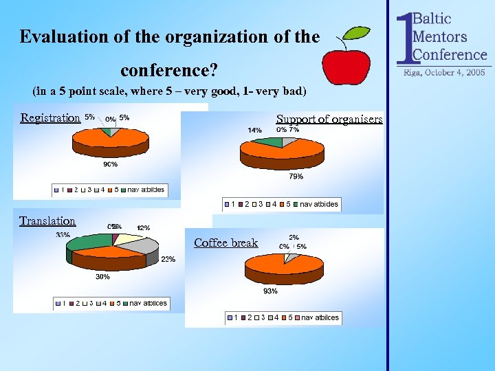 Evaluation of the organization of the conference? (in a 5 point scale, where 5