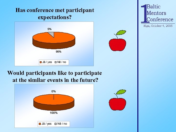 Has conference met participant expectations? Would participants like to participate at the similar events