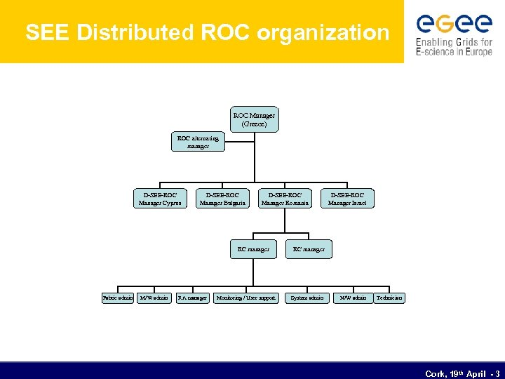 SEE Distributed ROC organization ROC Manager (Greece) ROC alternating manager D-SEE-ROC Manager Cyprus D-SEE-ROC