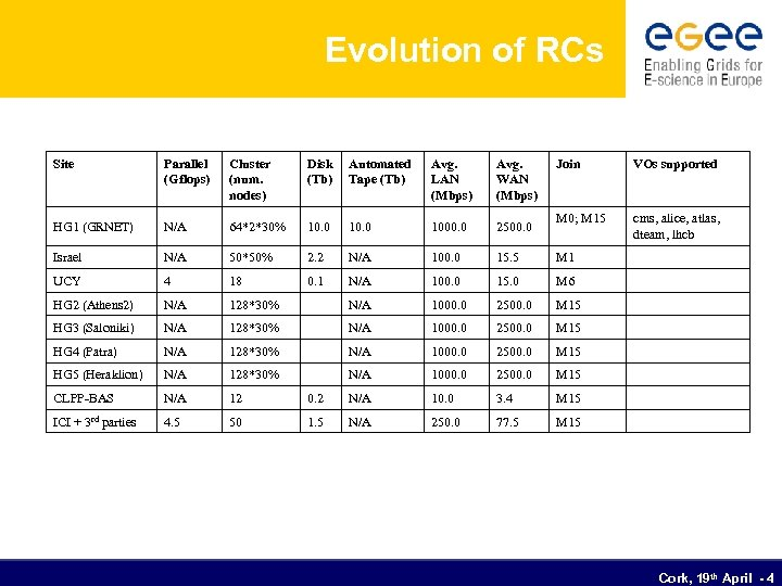 Evolution of RCs Site Parallel (Gflops) Cluster (num. nodes) Disk (Tb) Automated Tape (Tb)