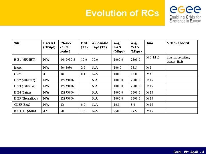 Evolution of RCs Site Parallel (Gflops) Cluster (num. nodes) Disk (Tb) Automated Tape (Tb)