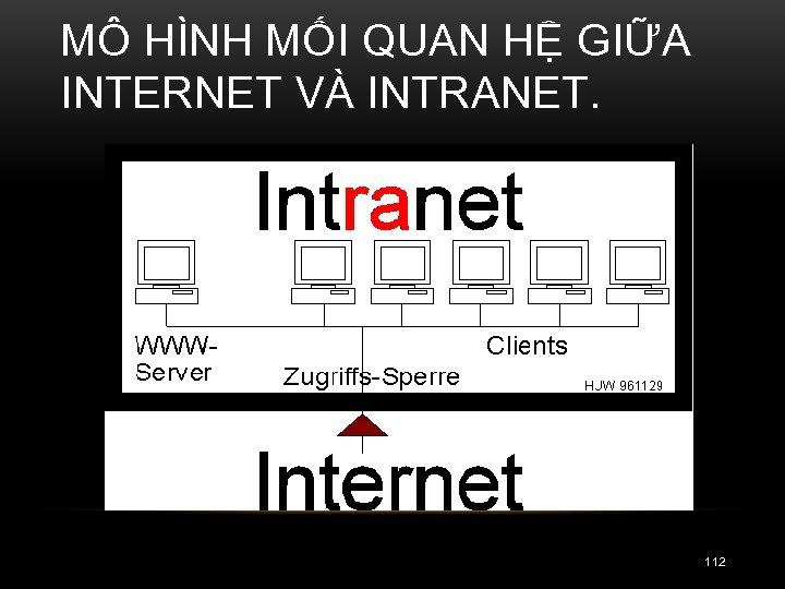 MÔ HÌNH MỐI QUAN HỆ GIỮA INTERNET VÀ INTRANET. 112