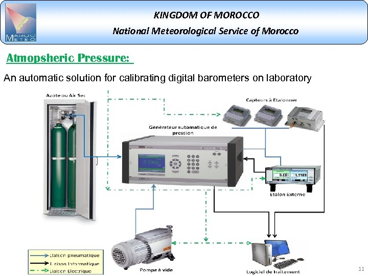 KINGDOM OF MOROCCO National Meteorological Service of Morocco Atmopsheric Pressure: An automatic solution for