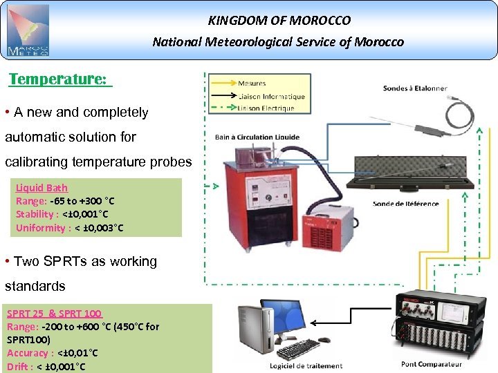 KINGDOM OF MOROCCO National Meteorological Service of Morocco Temperature: • A new and completely