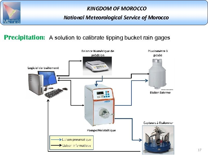 KINGDOM OF MOROCCO National Meteorological Service of Morocco Precipitation: A solution to calibrate tipping