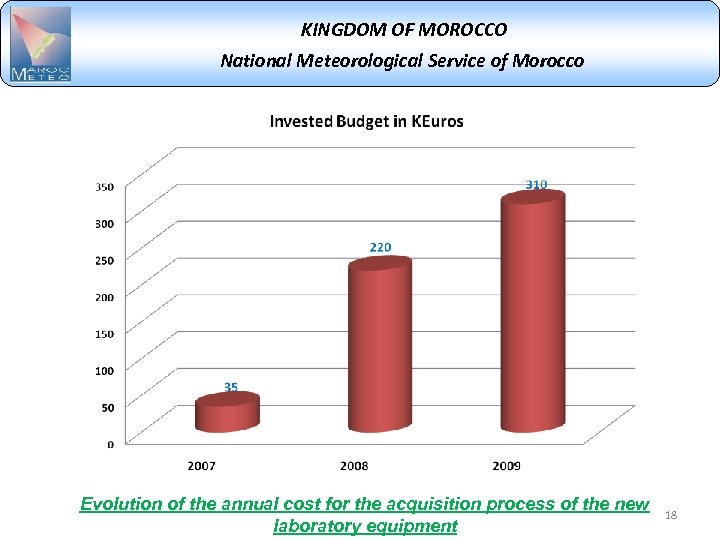 KINGDOM OF MOROCCO National Meteorological Service of Morocco Evolution of the annual cost for