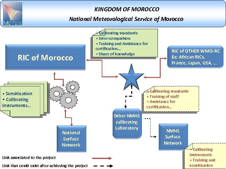 KINGDOM OF MOROCCO National Meteorological Service of Morocco RIC of Morocco • Calibrating standards