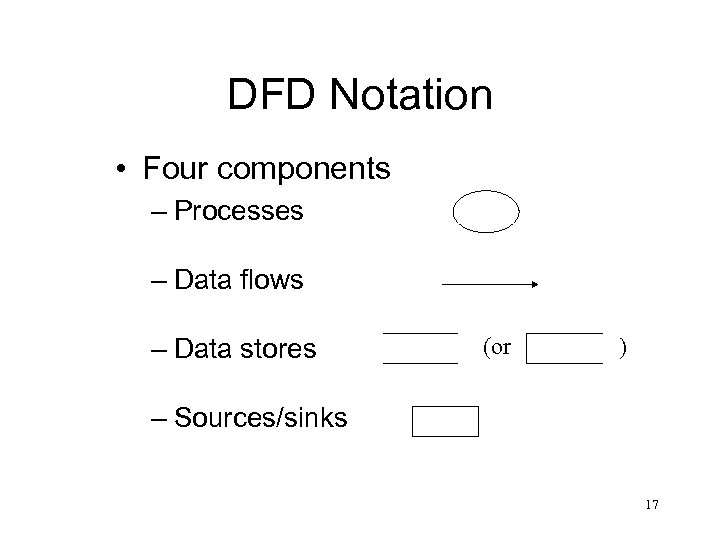 DFD Notation • Four components – Processes – Data flows – Data stores (or