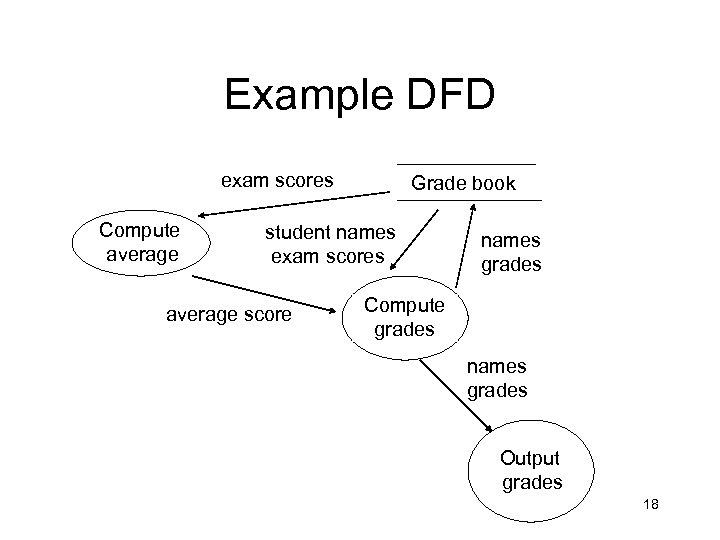 Example DFD exam scores Compute average Grade book student names exam scores average score