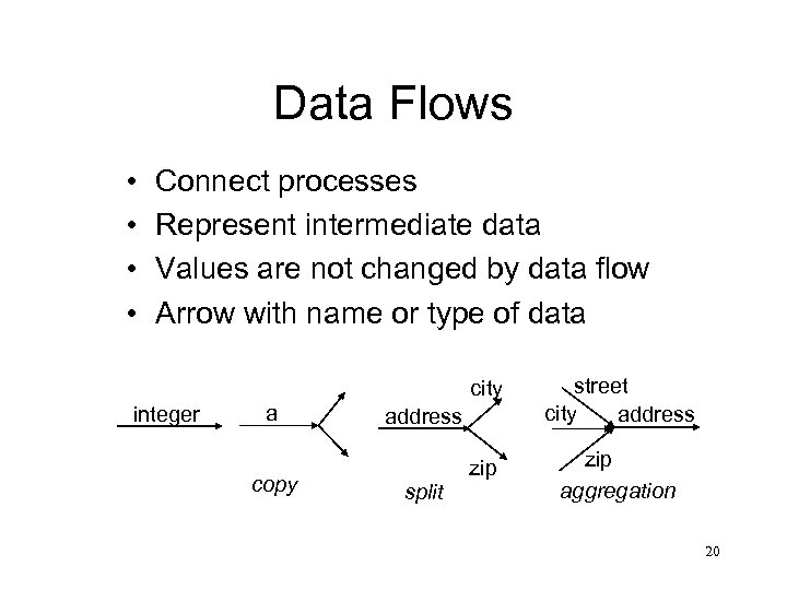 Data Flows • • Connect processes Represent intermediate data Values are not changed by