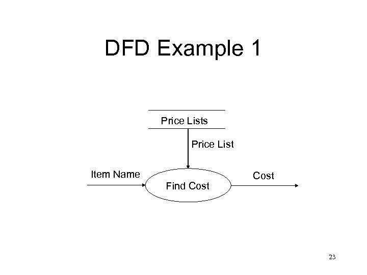 DFD Example 1 Price Lists Price List Item Name Find Cost 23