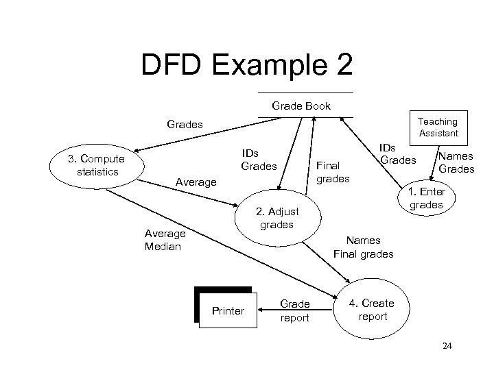 DFD Example 2 Grade Book Teaching Assistant Grades 3. Compute statistics IDs Grades Final
