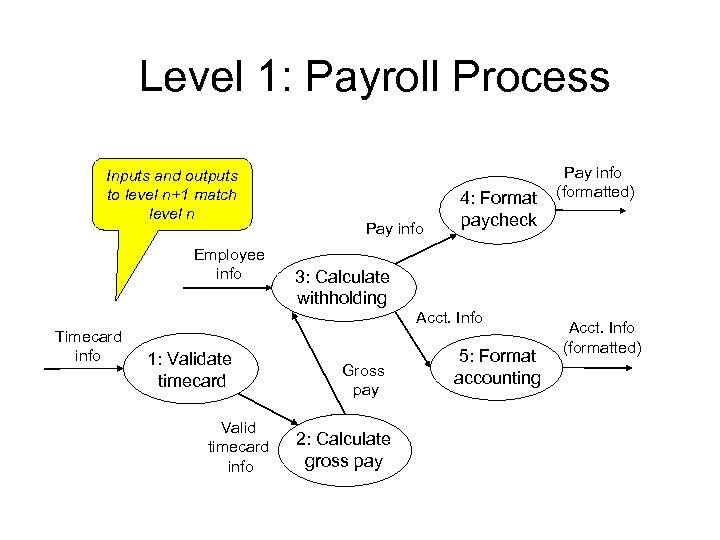 Level 1: Payroll Process Inputs and outputs to level n+1 match level n Employee