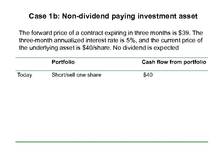 Case 1 b: Non-dividend paying investment asset The forward price of a contract expiring