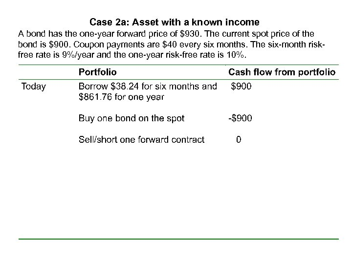 Case 2 a: Asset with a known income A bond has the one-year forward