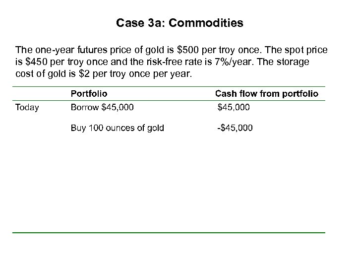 Case 3 a: Commodities The one-year futures price of gold is $500 per troy