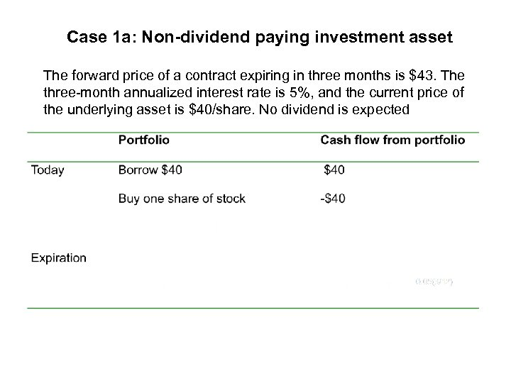 Case 1 a: Non-dividend paying investment asset The forward price of a contract expiring