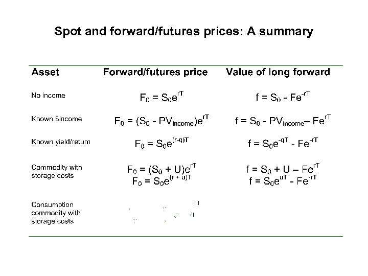 Spot and forward/futures prices: A summary