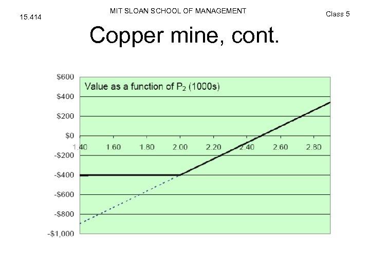 15. 414 MIT SLOAN SCHOOL OF MANAGEMENT Copper mine, cont. Class 5