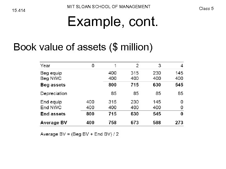 15. 414 MIT SLOAN SCHOOL OF MANAGEMENT Example, cont. Book value of assets ($