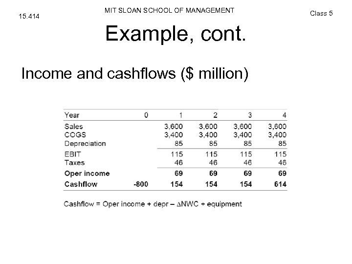 15. 414 MIT SLOAN SCHOOL OF MANAGEMENT Example, cont. Income and cashflows ($ million)