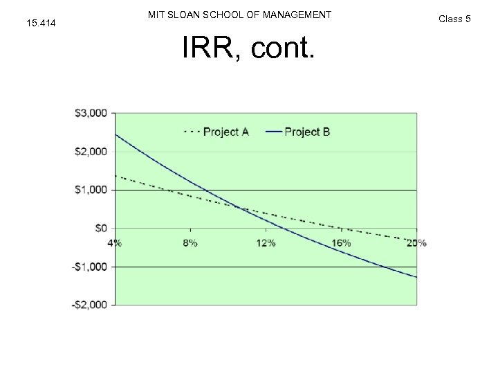 15. 414 MIT SLOAN SCHOOL OF MANAGEMENT IRR, cont. Class 5