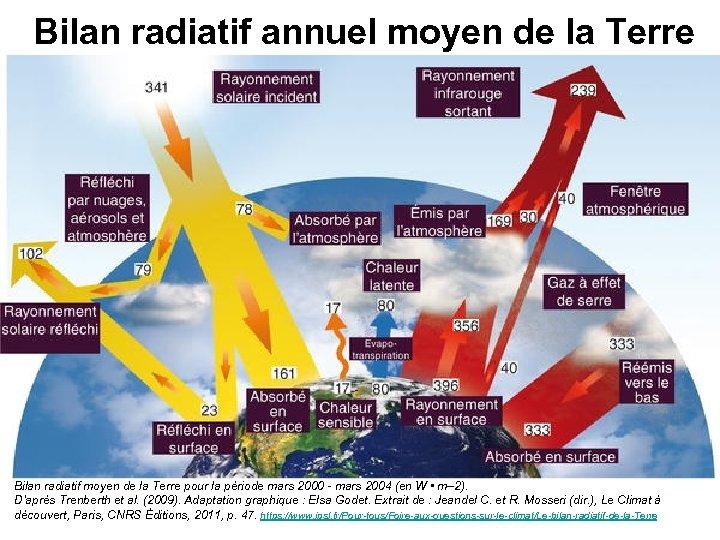Bilan radiatif annuel moyen de la Terre Les flèches représentent les flux énergétiques en