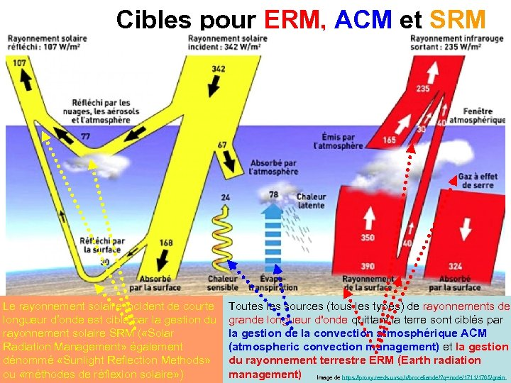 Cibles pour ERM, ACM et SRM Bilan énergétique planétaire et bilan radiatif régional Le