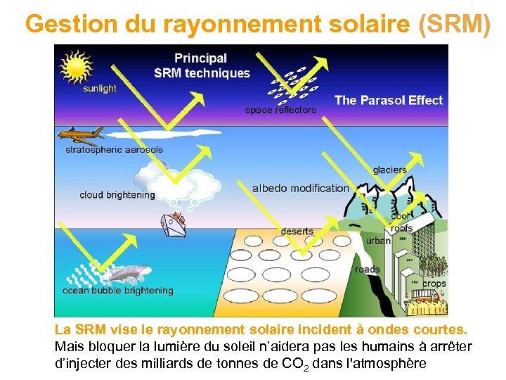 Gestion du rayonnement solaire (SRM) La SRM vise le rayonnement solaire incident à ondes