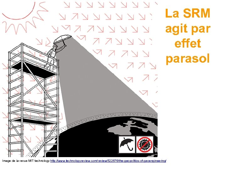 La SRM agit par effet parasol Image de la revue MIT technology http: //www.