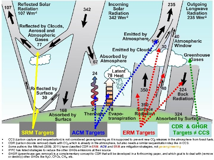 Solar radiation management From Wikipedia, the free encyclopedia en. wikipedia. org/wiki/Solar_radiation_management http: // Removing