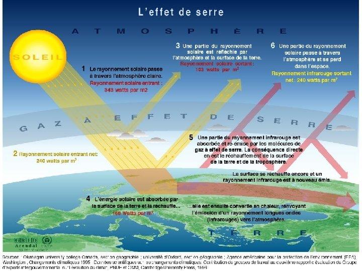 Géo-ingénierie https: //fr. wikipedia. org/wiki/G%C 3%A 9 o-ing%C 3%A 9 nierie Le concept actuel