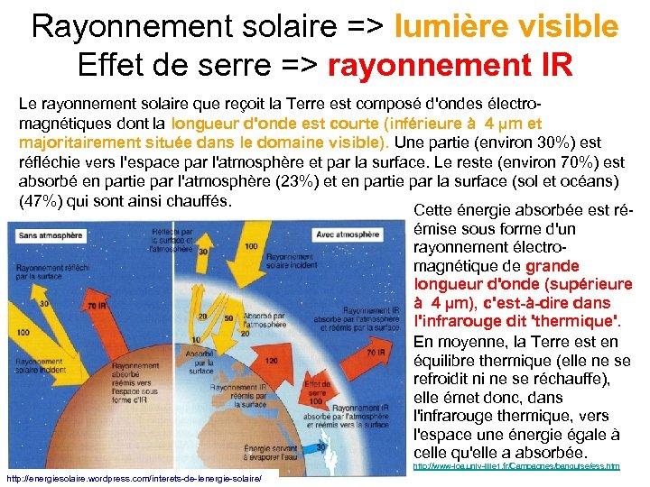 Rayonnement solaire => lumière visible Effet de serre => rayonnement IR Le rayonnement solaire