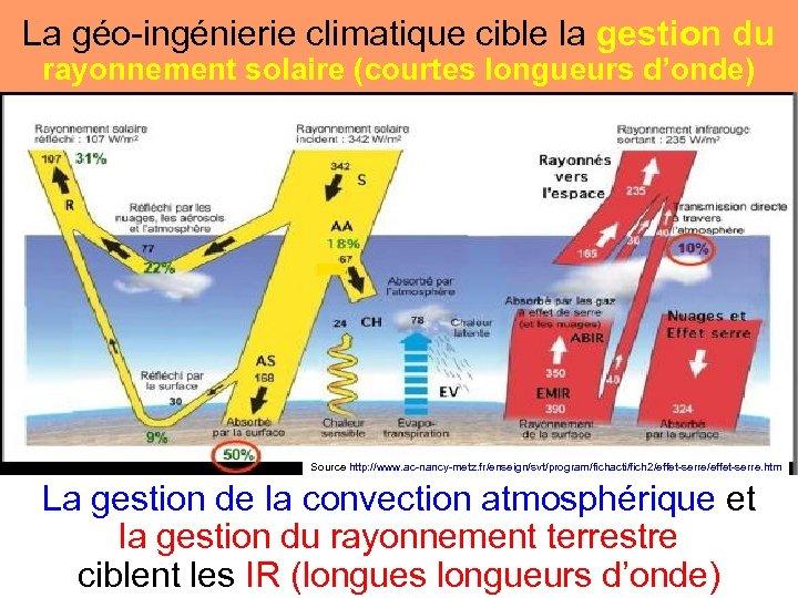 La géo-ingénierie climatique cible la gestion du rayonnement solaire (courtes longueurs d'onde) Source http: