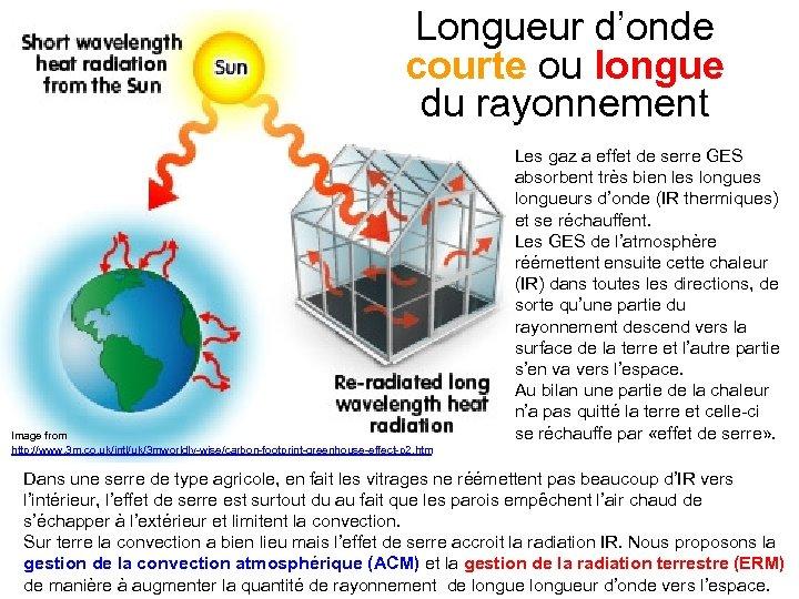 Longueur d'onde courte ou longue du rayonnement Image from http: //www. 3 m. co.