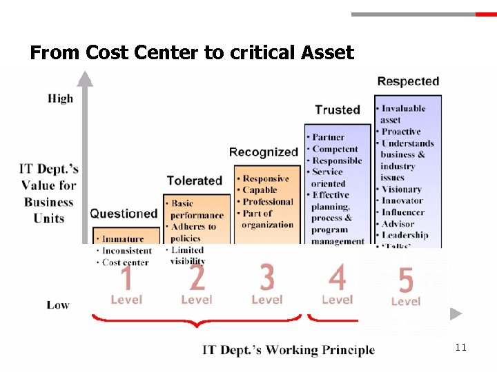 From Cost Center to critical Asset 11