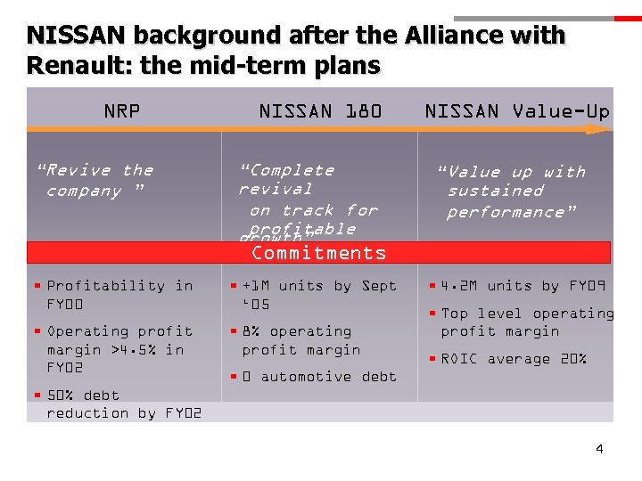 """NISSAN background after the Alliance with Renault: the mid-term plans NRP """"Revive the company"""