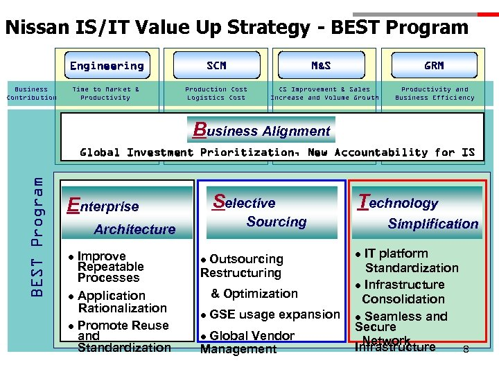Nissan IS/IT Value Up Strategy - BEST Program Engineering Business Contribution SCM Time to