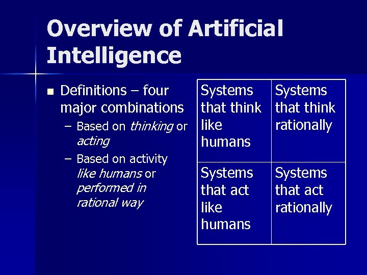Overview of Artificial Intelligence n Systems that think – Based on thinking or like