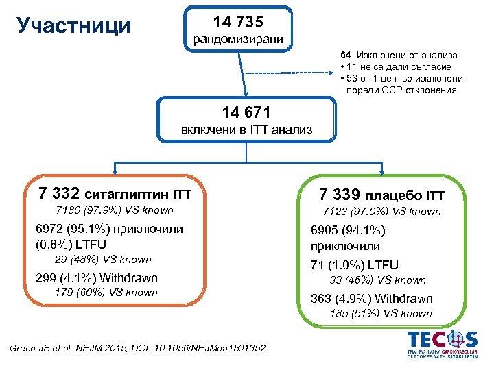 14 735 Участници рандомизирани 64 Изключени от анализа • 11 не са дали съгласие