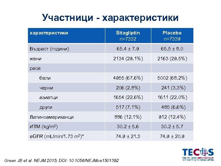 Участници - характеристики Sitagliptin n=7332 Placebo n=7339 Възраст (години) 65. 4 ± 7. 9