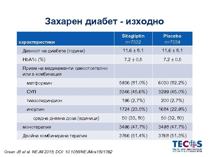 Захарен диабет - изходно характеристики Sitagliptin n=7332 Placebo n=7339 Давност на диабета (години) 11.