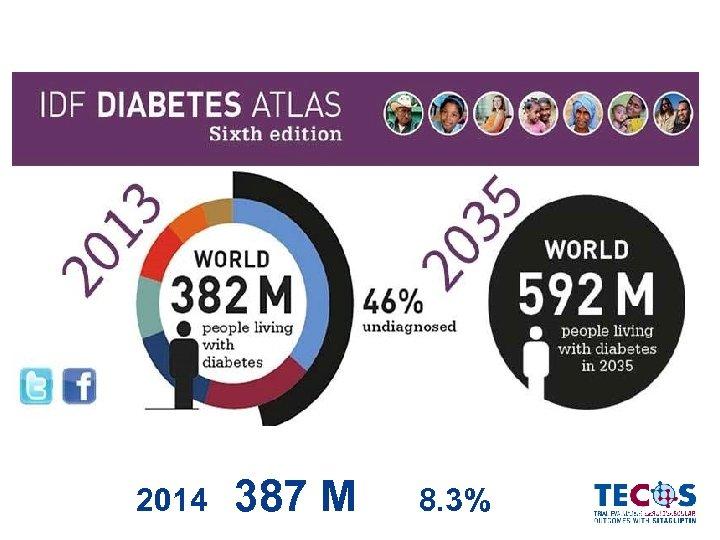 2014 387 М 8. 3% Diabetes Atlas IDF, 2014