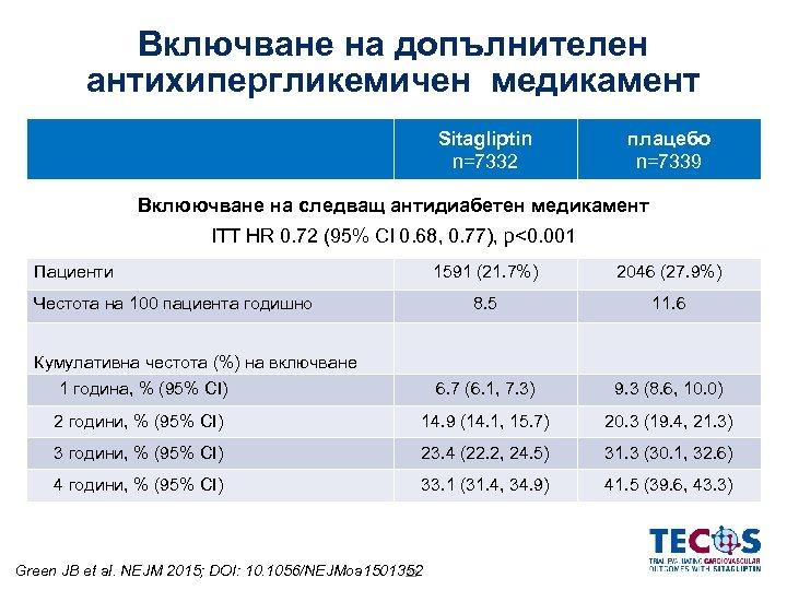 Включване на допълнителен антихипергликемичен медикамент Sitagliptin n=7332 плацебо n=7339 Вклюючване на следващ антидиабетен медикамент