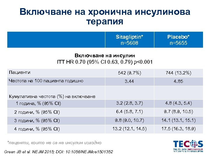 Включване на хронична инсулинова терапия Sitagliptin* n=5608 Placebo* n=5655 Включване на инсулин ITT HR