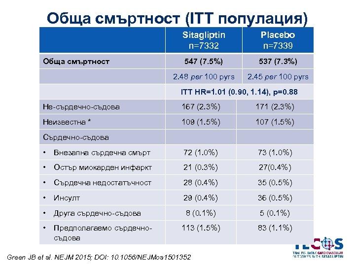 Обща смъртност (ITT популация) Sitagliptin n=7332 547 (7. 5%) 537 (7. 3%) 2. 48