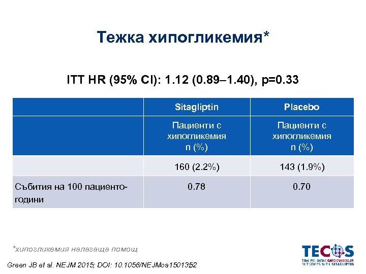 Тежка хипогликемия* ITT HR (95% CI): 1. 12 (0. 89– 1. 40), p=0. 33