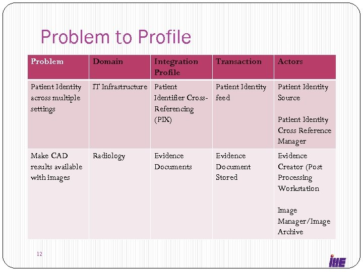 Problem to Profile Problem Domain Patient Identity across multiple settings IT Infrastructure Patient Identity